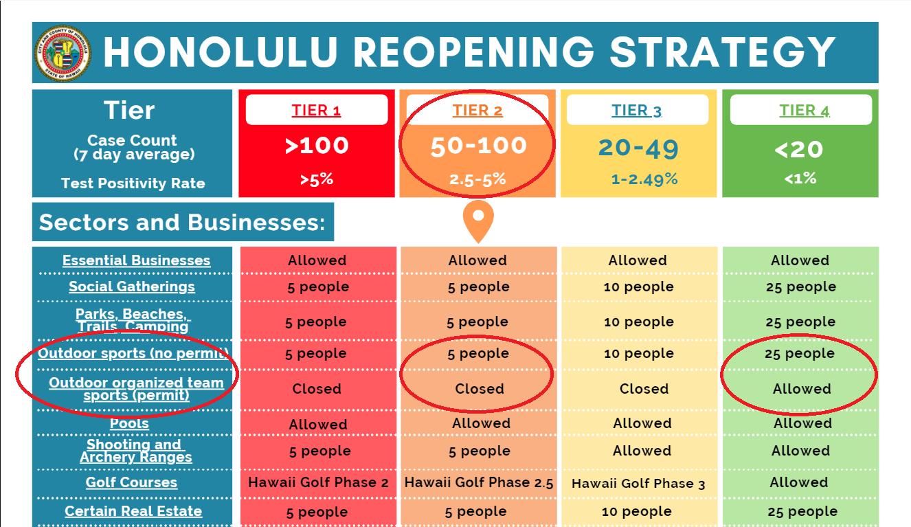 Honolulu Reopening Strategy